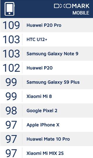 DxoMark benchmark - Huawei P20 Pro
