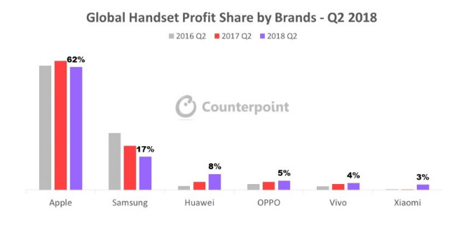 Global Smartphone market share Q2 2018