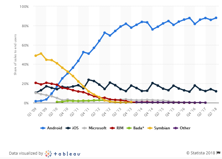 Global mobile OS market share - Android vs iOS users