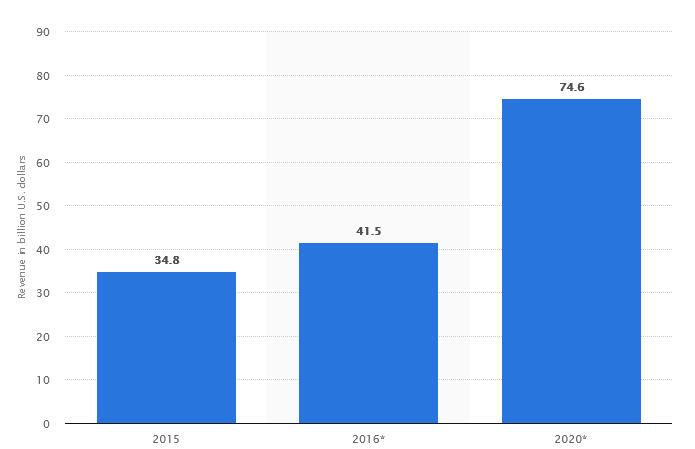 Mobile gaming app revenue worldwide in 2015, 2016 and 2020 (in billion U.S. dollars)