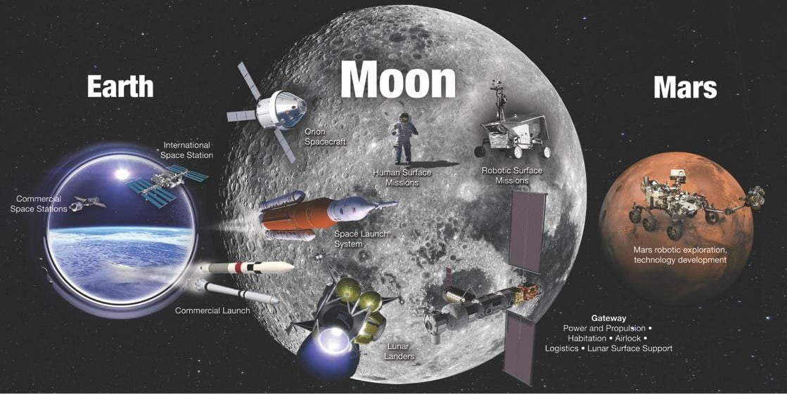 NASA has a plan to take us to the Moon and beyond