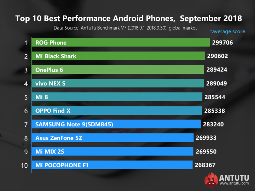 Antutu Best performing Android Devices of September 2018