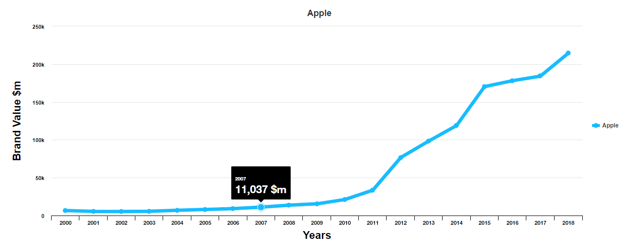 Apple Growth history