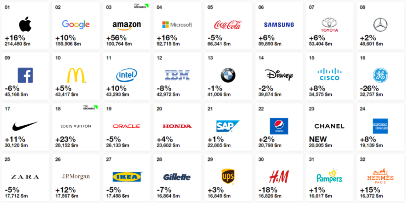Interbrand 2018 ranking 820x410 - Interbrand Best Global Brands 2018 and look who made it to number one again!
