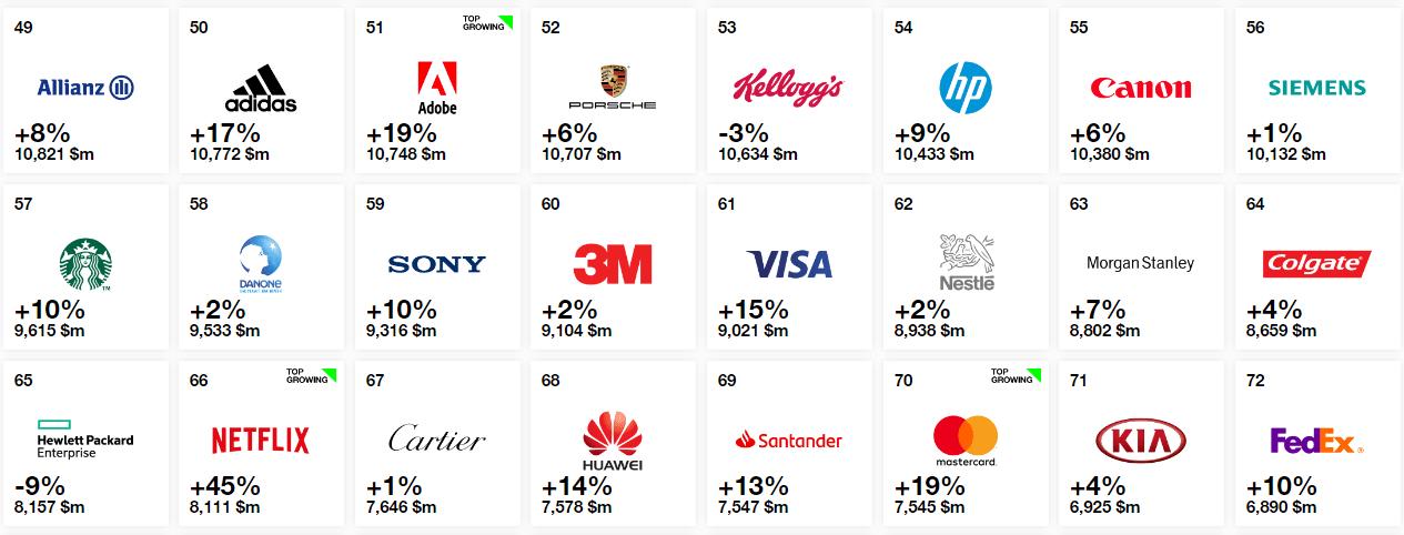 Interbrand ranking 2018