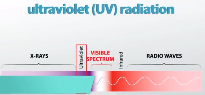 UV radiations