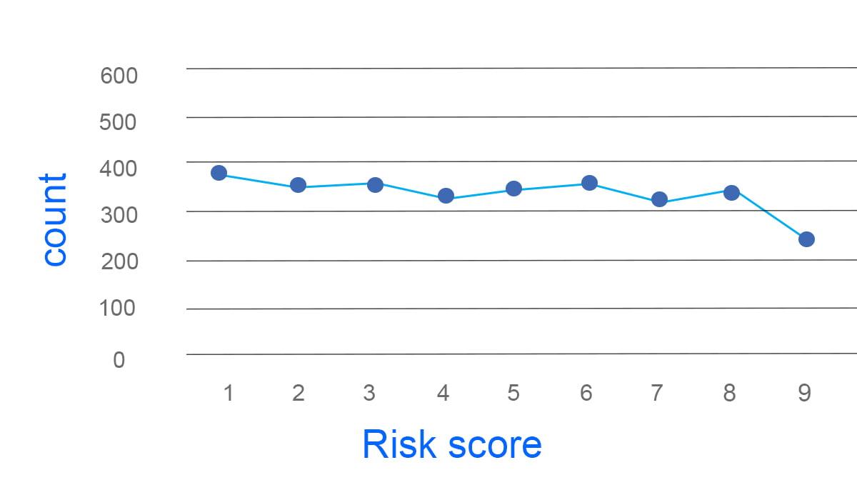 image contains black-defendants risk score graph