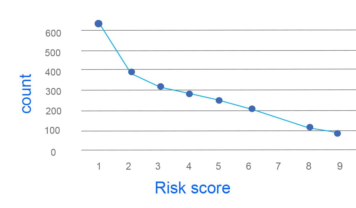 Image contains White Defendants risk score graph