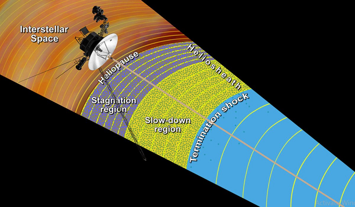 diagram of interstellar space and voyager 2