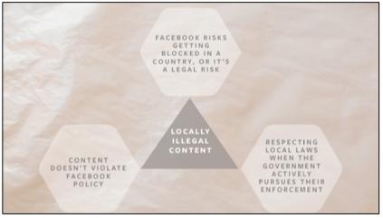 facebook content chart