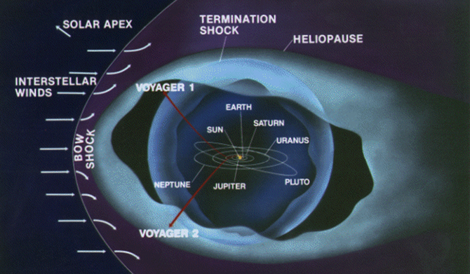 diagram showing voyager 1 in interstellar space