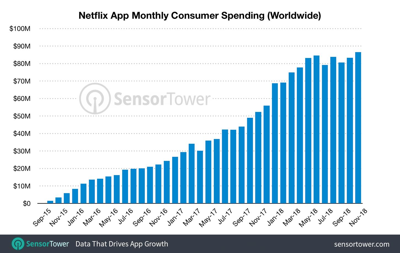 Sensor Tower Netflix users graph