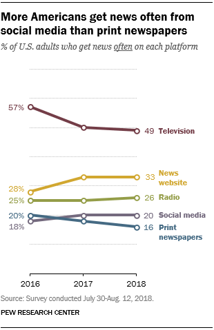 news distribution chart