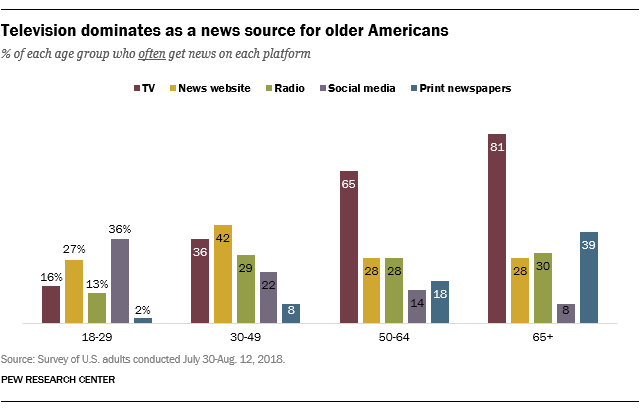 news distribution chart for TV