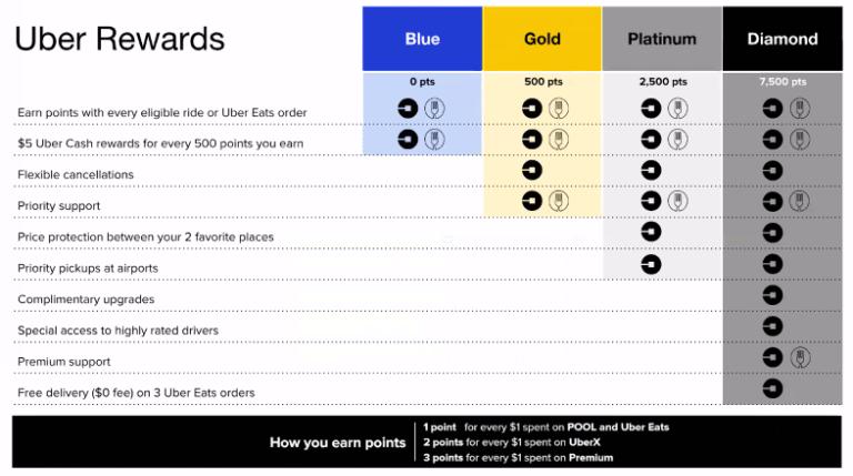 Uber-Rewards-Chart