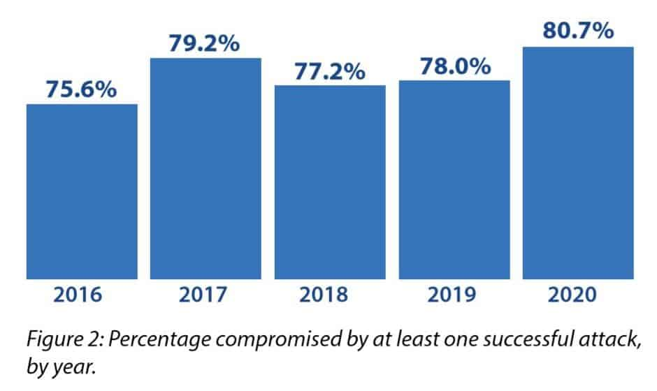 Frequency of successful cyberattacks statistic 2020.