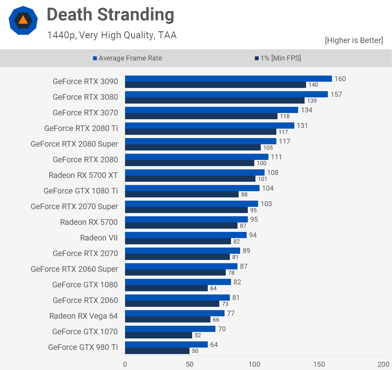 Death Stranding test in 1440p
