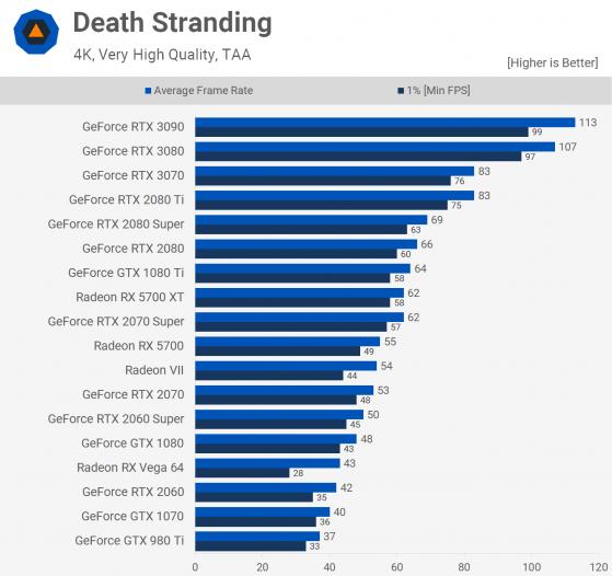 Death Stranding 4k test