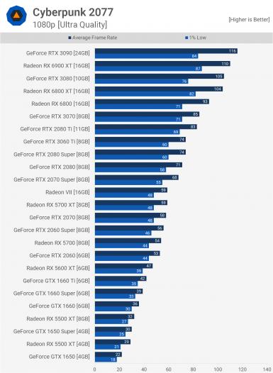 Cyberpunk 2077 1080p test on AMD RX 5700 XT