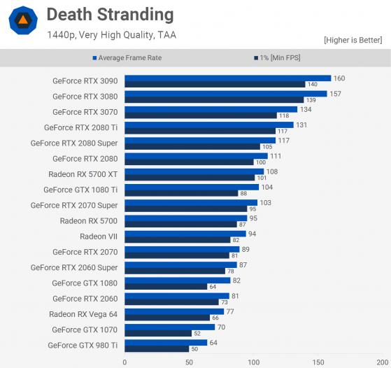 Death Stranding of NVIDIA RTX 2070 Super