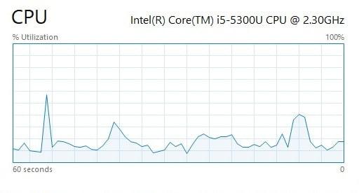 Screenshot of CPU performance graph in Windows 10